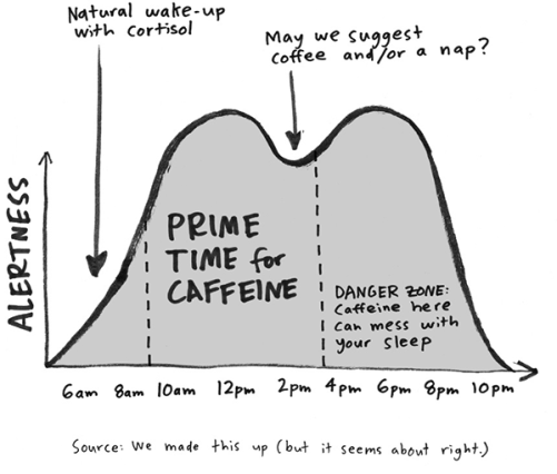 make-time-coffee-chart-2